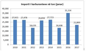importi-i-karburanteve-ne-janar
